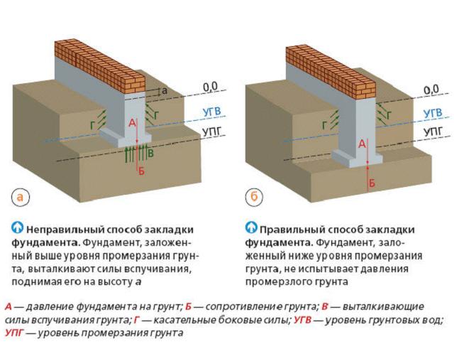 Схема закладки фундамента в
