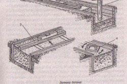 Схема заливки бетона в опалубку
