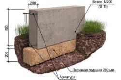 Схема замены пучинистого грунта песком