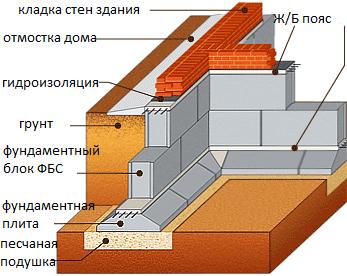 Схема здания, фундамент которого выполнен из блоков ФБС