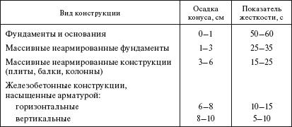 Жесткость бетонных смесей, укладываемых в различные конструкции