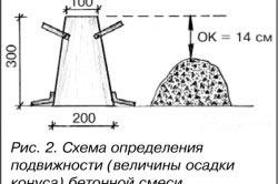 Схема определения подвижности (величины осадки конуса) бетонной смеси.