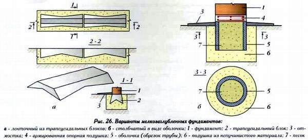Схема основных фундаментов мелкого заложения.