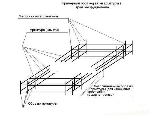 Схема армирования фундамента гаража