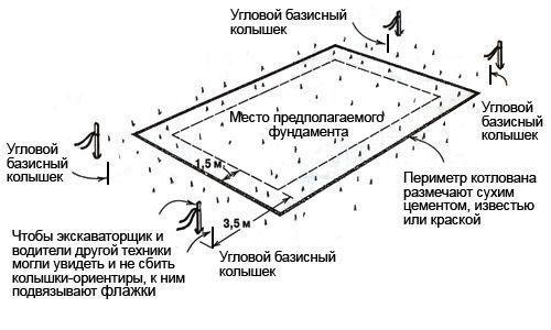 Схема устройства котлована