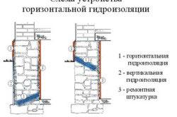 Схема устройства гидроизоляции (виды)