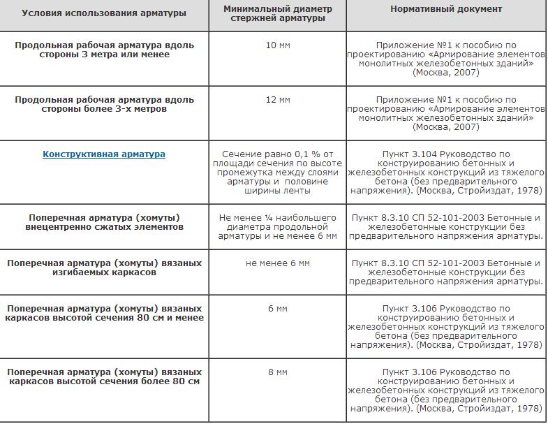 Минимально допустимые номинальные диаметры продольной и поперечной арматуры при армировании фундамента