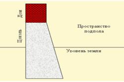 Форма ленточного фундамента.