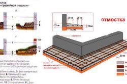 Схема сооружения бетонной отмостки.