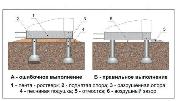 Установка столбчато-ленточного фундамента.