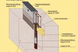 Схема свайного фундамента на склоне