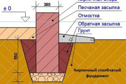Схема кирпичного столбчатого фундамента.