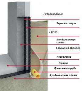 Схема изоляции фундамента и его дренажа для отвода грунтовых вод