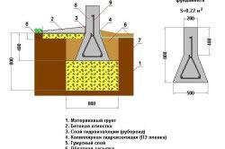 Схема мелкозаглубленного ленточного фундамента на глиняном грунте