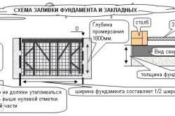 Схема заливки фундамента и закладных.