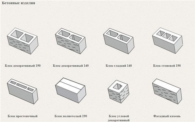 Схема разновидностей газосиликатных блоков