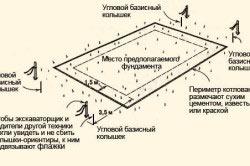 Схема разметки периметра фундамента.