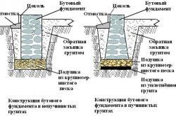 Поперечное сечение бутобетонного ленточного фундамента