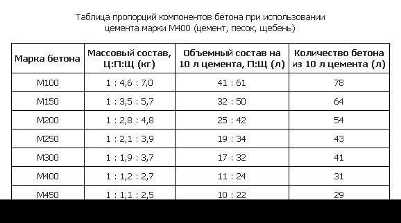 Таблица пропорций компонентов бетона