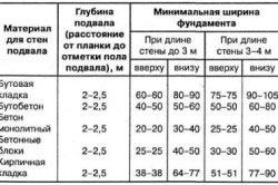 Таблица ширины фундамента относительно стены