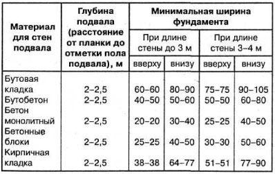 Таблица ширины фундамента
