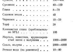 Таблица значений удельного сопротивления для различных грунтов.