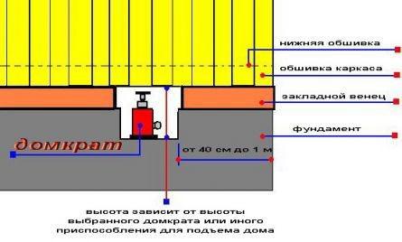 Подъем конструкции дома с помощью домкрата.