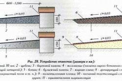 Устройство отмосток из различных материалов