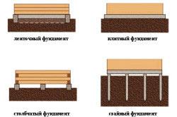 Устройство фундаментов: основные виды