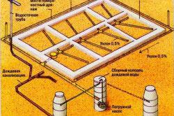 Схема устройства дренажа фундамента со всеми элементами