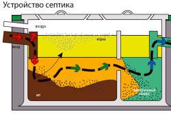 Как вывести канализацию через фундамент