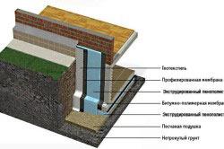 Послойное применение материалов при утеплении фундамента