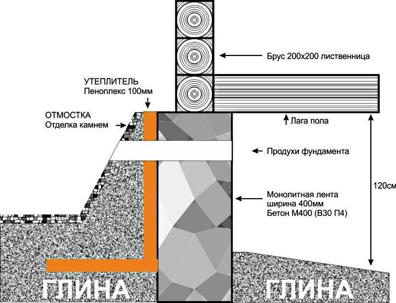 Панели лада калина шумоизоляция