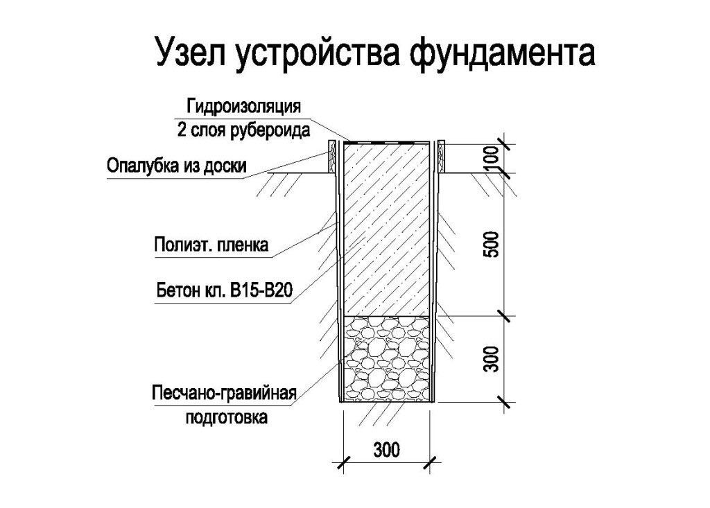 Как правильно сделать фундамент для гаража 407
