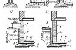 Варианты гидроизоляции фундамента