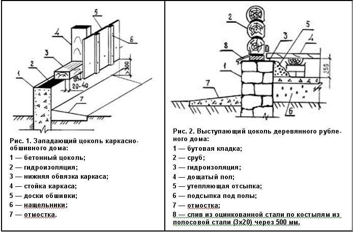 Конструкция цоколя здания