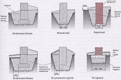 Виды устройства ленточных фундаментов в зависимости от грунта.
