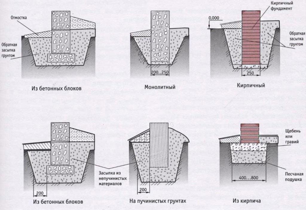 Виды устройства ленточных фундаментов в зависимости от грунта