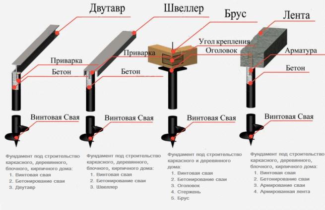 Конструкция винтовых свай