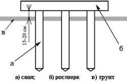 Схема строения свайного фундамента
