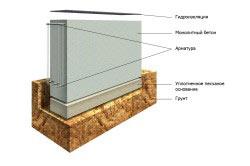 Монолитный фундамент для дома без подвала