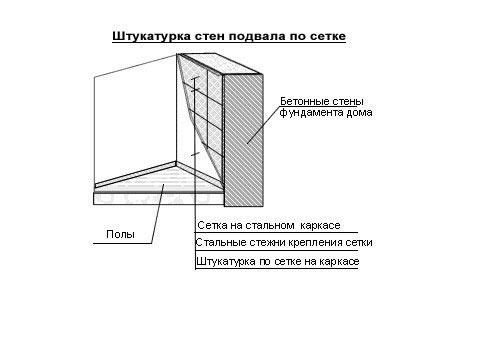 Штукатурная цементная гидроизоляция