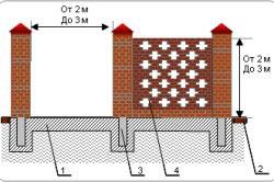 Забор из кирпича на ленточном фундаменте с узорной кладкой между столбов