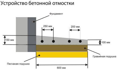 Схема устройства бетонной отмостки.