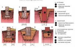 Схема конструкции железобетонных свай