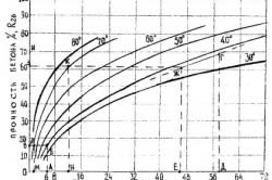 График определения прочности бетона