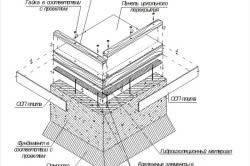 Схема инструкции выполнения перекрытия