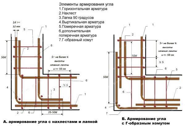 Армирование ленточного фундамента.