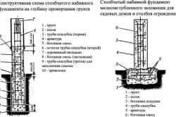 Конструктивная схема столбчатого набивного фундамента на глубину промерзания грунта
