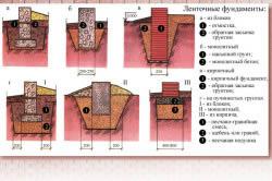 Схема образцов ленточных фундаментов.